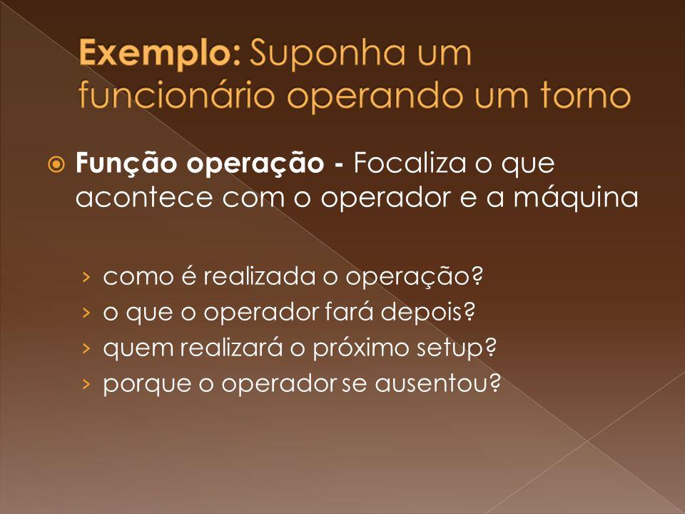Função operação - Focaliza o que acontece com o operador e a máquina como é realizada o operação? o que o operador fará depois? quem realizará o próxi