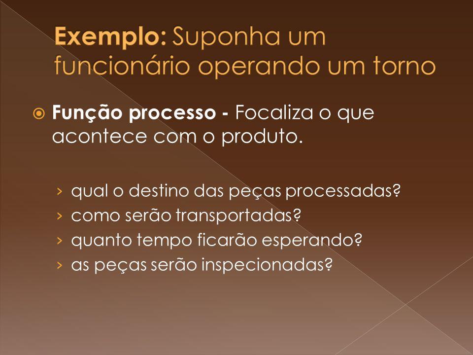 Função processo - Focaliza o que acontece com o produto. qual o destino das peças processadas? como serão transportadas? quanto tempo ficarão esperand