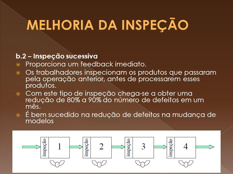 b.2 – Inspeção sucessiva Proporciona um feedback imediato. Os trabalhadores inspecionam os produtos que passaram pela operação anterior, antes de proc
