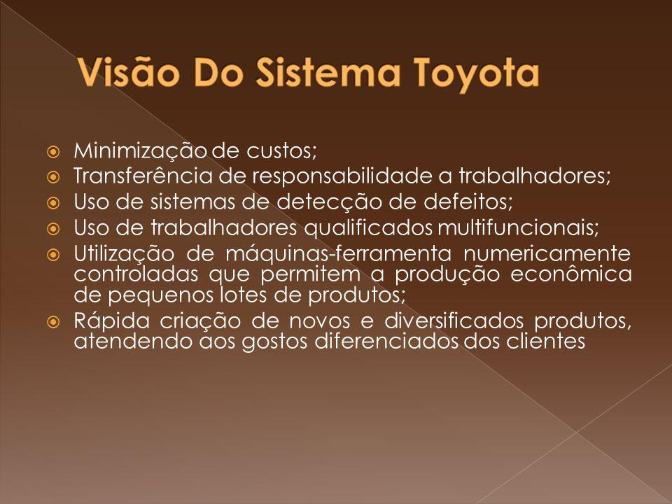 Minimização de custos; Transferência de responsabilidade a trabalhadores; Uso de sistemas de detecção de defeitos; Uso de trabalhadores qualificados m