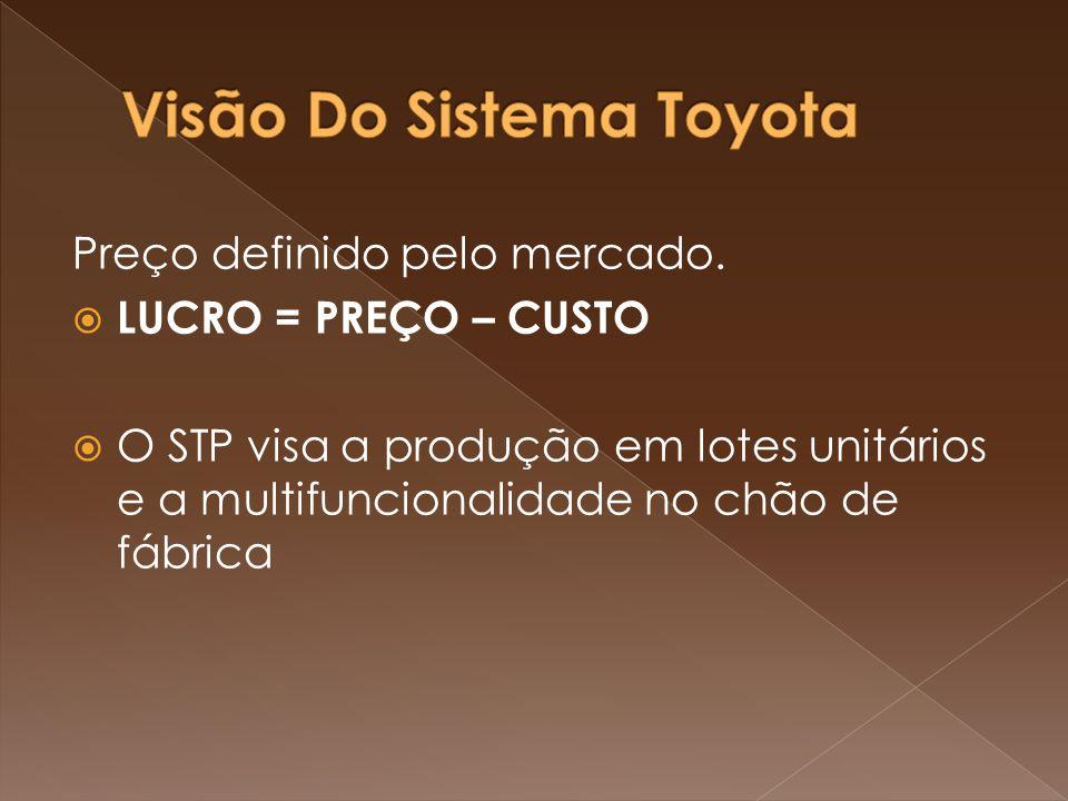 Preço definido pelo mercado. LUCRO = PREÇO – CUSTO O STP visa a produção em lotes unitários e a multifuncionalidade no chão de fábrica