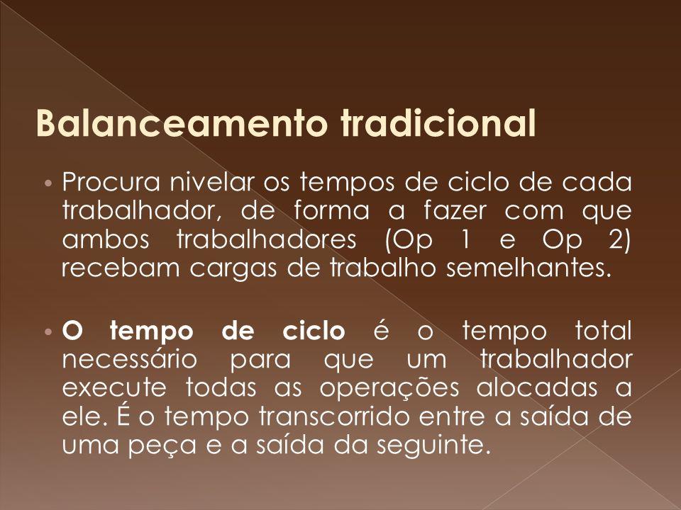 Balanceamento tradicional Procura nivelar os tempos de ciclo de cada trabalhador, de forma a fazer com que ambos trabalhadores (Op 1 e Op 2) recebam c