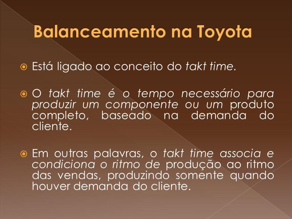 Está ligado ao conceito do takt time. O takt time é o tempo necessário para produzir um componente ou um produto completo, baseado na demanda do clien