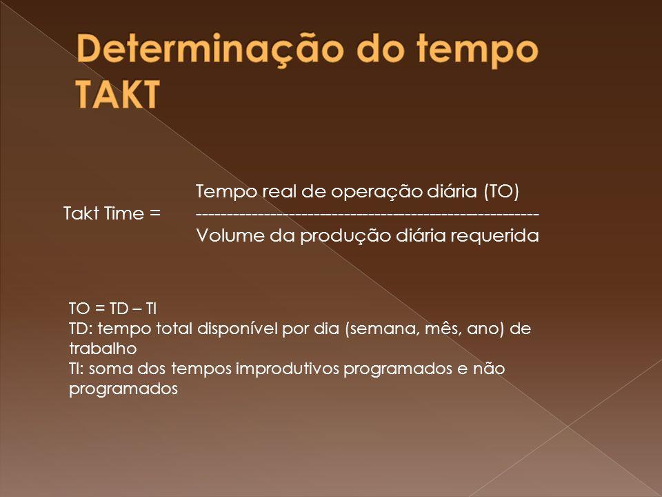 Tempo real de operação diária (TO) Takt Time =-------------------------------------------------------- Volume da produção diária requerida TO = TD – T