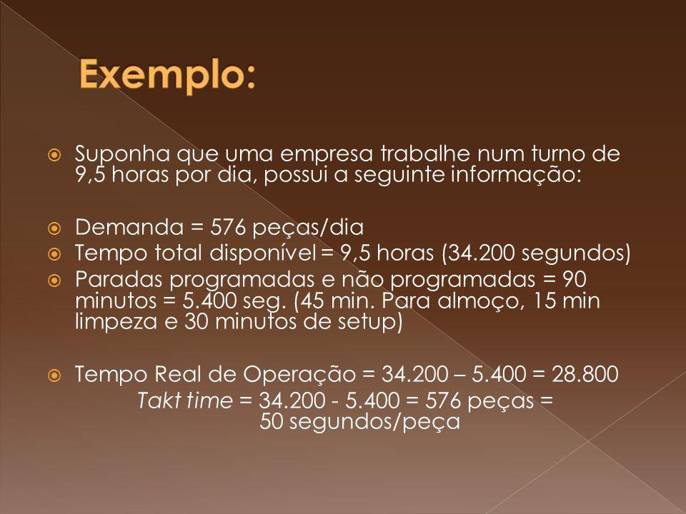 Suponha que uma empresa trabalhe num turno de 9,5 horas por dia, possui a seguinte informação: Demanda = 576 peças/dia Tempo total disponível = 9,5 ho