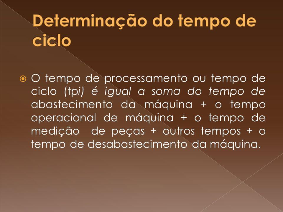 O tempo de processamento ou tempo de ciclo (tpi) é igual a soma do tempo de abastecimento da máquina + o tempo operacional de máquina + o tempo de med