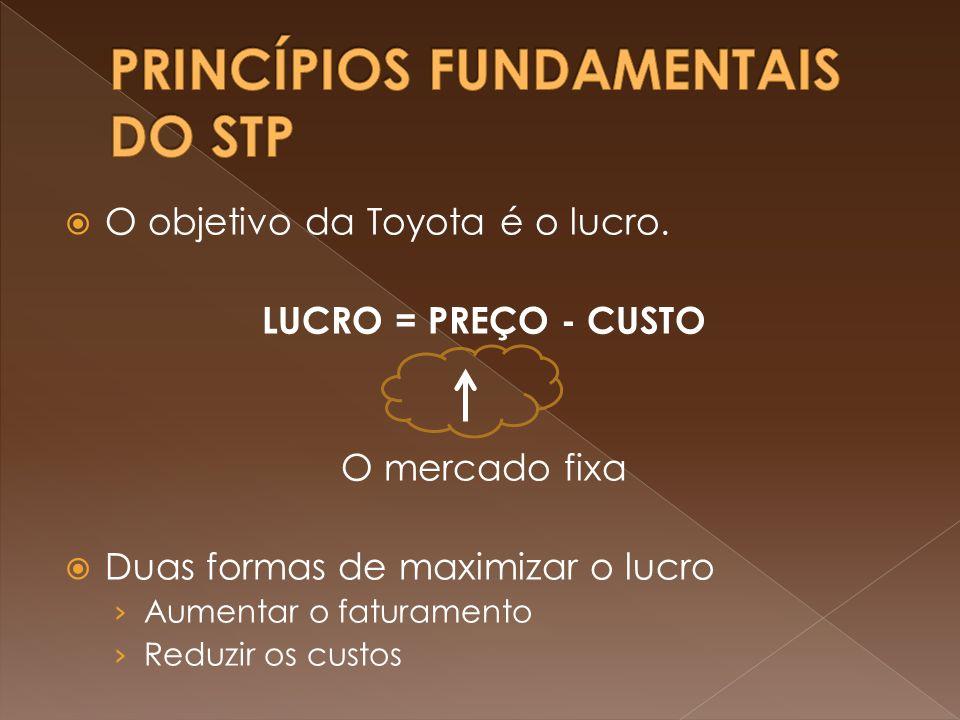 O objetivo da Toyota é o lucro. LUCRO = PREÇO - CUSTO O mercado fixa Duas formas de maximizar o lucro Aumentar o faturamento Reduzir os custos