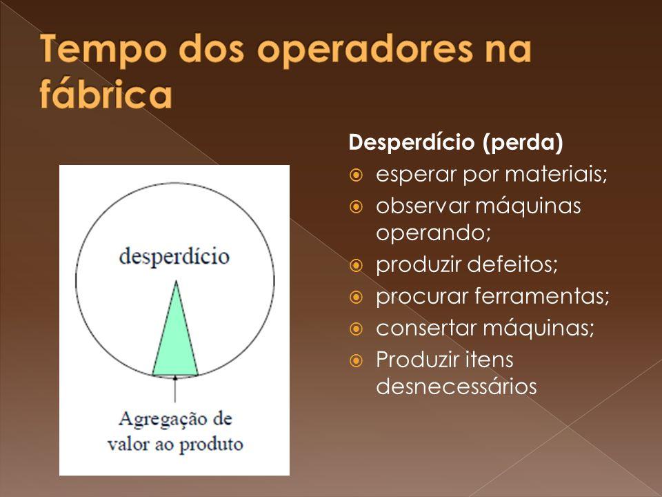 Desperdício (perda) esperar por materiais; observar máquinas operando; produzir defeitos; procurar ferramentas; consertar máquinas; Produzir itens des