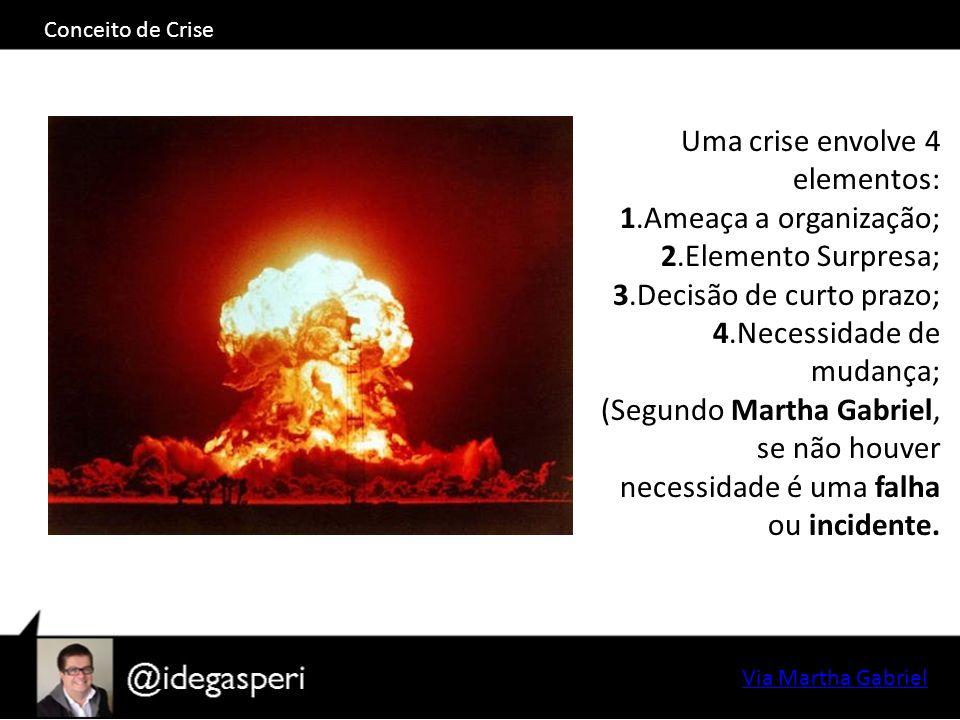 Conceito de Crise Uma crise envolve 4 elementos: 1.Ameaça a organização; 2.Elemento Surpresa; 3.Decisão de curto prazo; 4.Necessidade de mudança; (Segundo Martha Gabriel, se não houver necessidade é uma falha ou incidente.