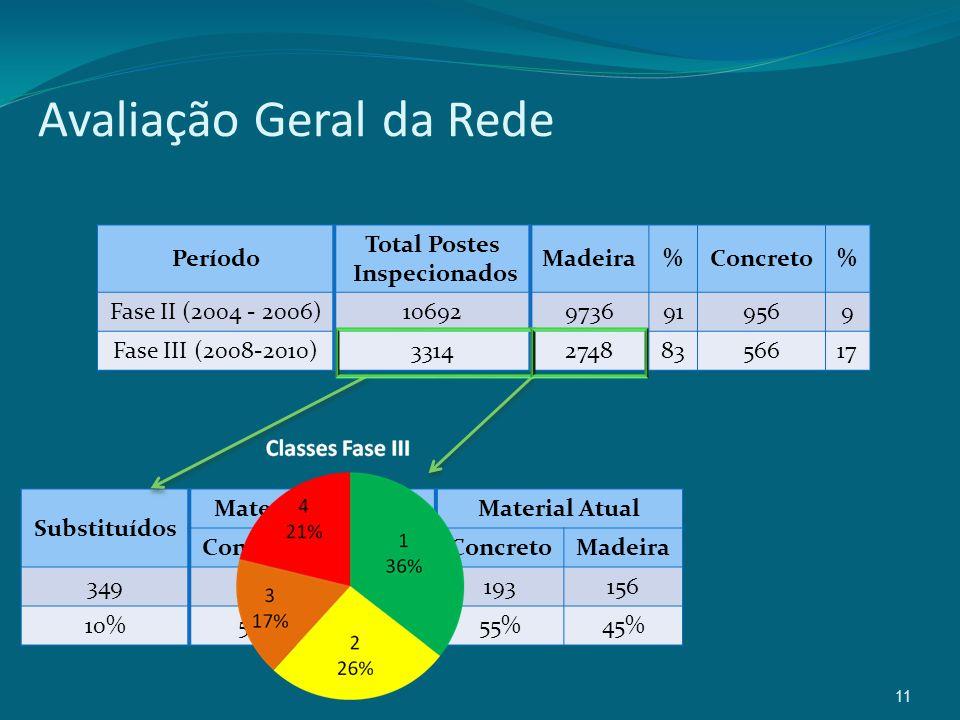 11 Avaliação Geral da Rede Período Total Postes Inspecionados Madeira%Concreto% Fase II (2004 - 2006)106929736919569 Fase III (2008-2010)3314274883566