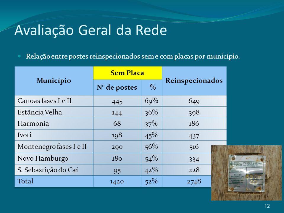 12 Avaliação Geral da Rede Relação entre postes reinspecionados sem e com placas por município.