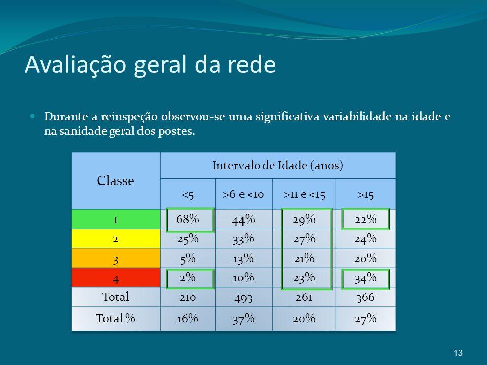 13 Avaliação geral da rede Durante a reinspeção observou-se uma significativa variabilidade na idade e na sanidade geral dos postes.