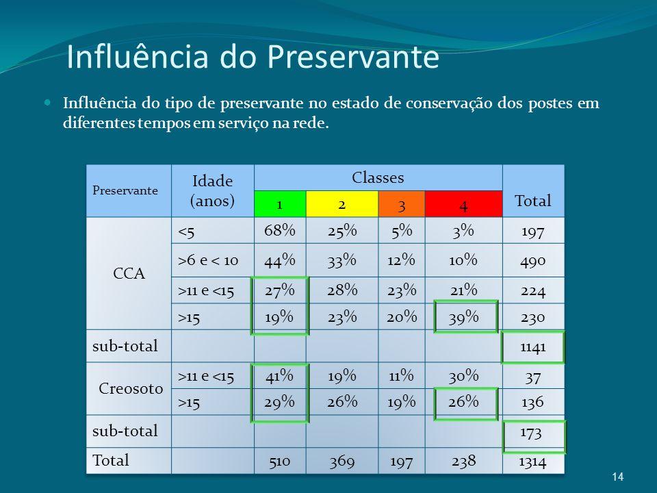 14 Influência do Preservante Influência do tipo de preservante no estado de conservação dos postes em diferentes tempos em serviço na rede.