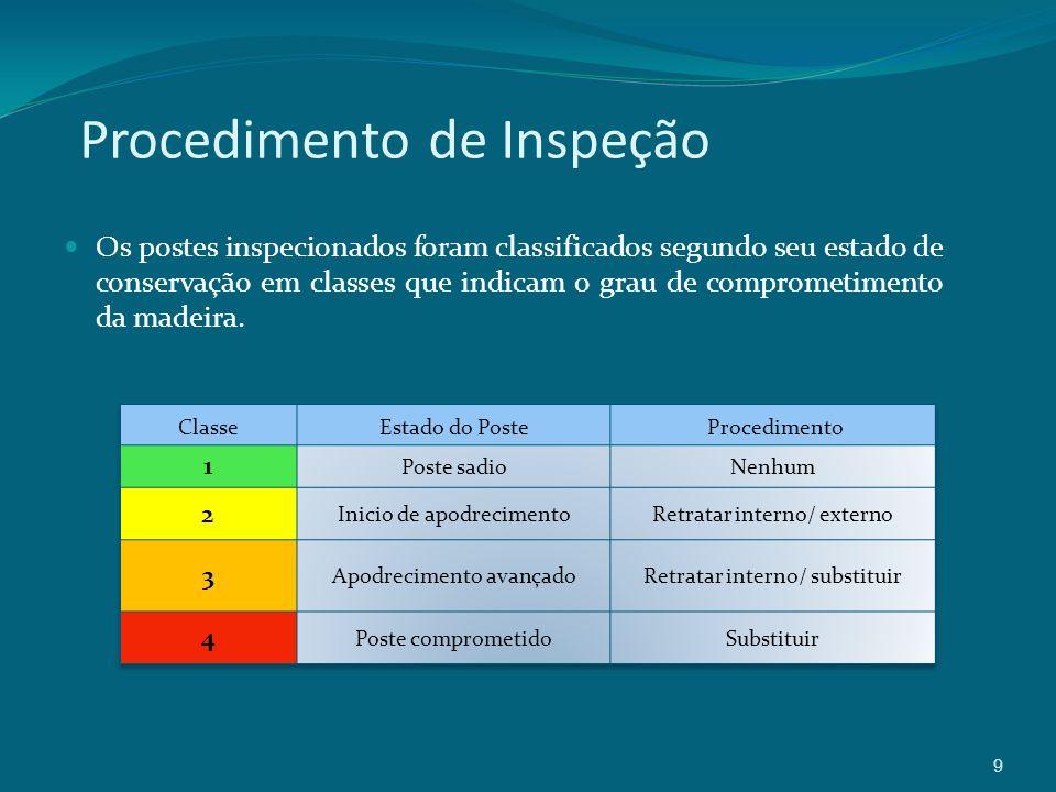 9 Procedimento de Inspeção Os postes inspecionados foram classificados segundo seu estado de conservação em classes que indicam o grau de comprometimento da madeira.