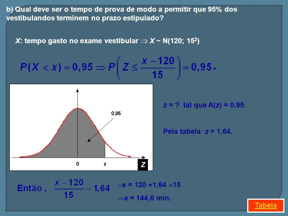 b) Qual deve ser o tempo de prova de modo a permitir que 95% dos vestibulandos terminem no prazo estipulado? z = ? tal que A(z) = 0,95. Pela tabela z