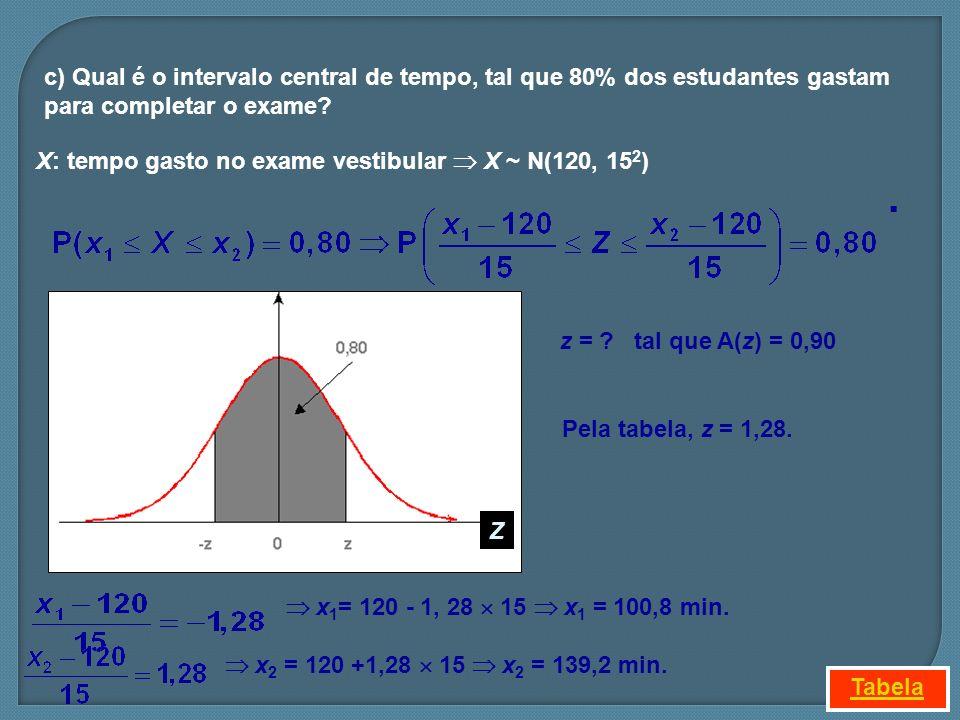 c) Qual é o intervalo central de tempo, tal que 80% dos estudantes gastam para completar o exame? z = ? tal que A(z) = 0,90 Pela tabela, z = 1,28. x 1