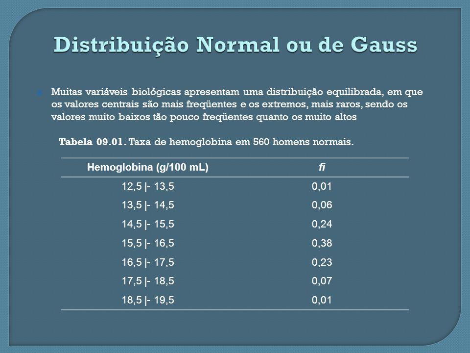 Figura 09.01. Taxa de hemoglobina em 560 homens normais.