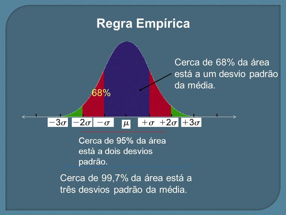 Regra Empírica Cerca de 95% da área está a dois desvios padrão. Cerca de 99,7% da área está a três desvios padrão da média. Cerca de 68% da área está
