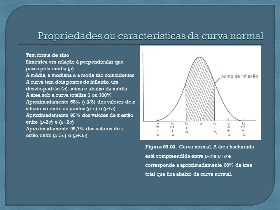 Tem forma de sino Simétrica em relação à perpendicular que passa pela média (µ) A média, a mediana e a moda são coincidentes A curva tem dois pontos d