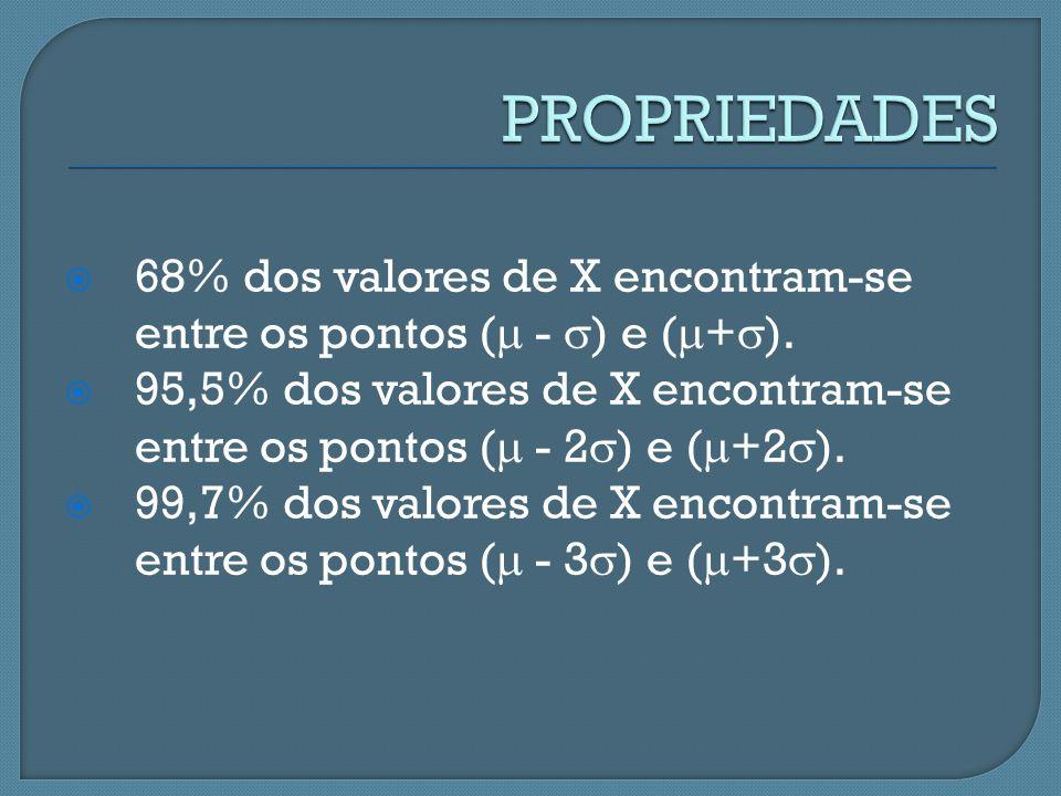 68% dos valores de X encontram-se entre os pontos ( - ) e ( + ). 95,5% dos valores de X encontram-se entre os pontos ( - 2 ) e ( +2 ). 99,7% dos valor