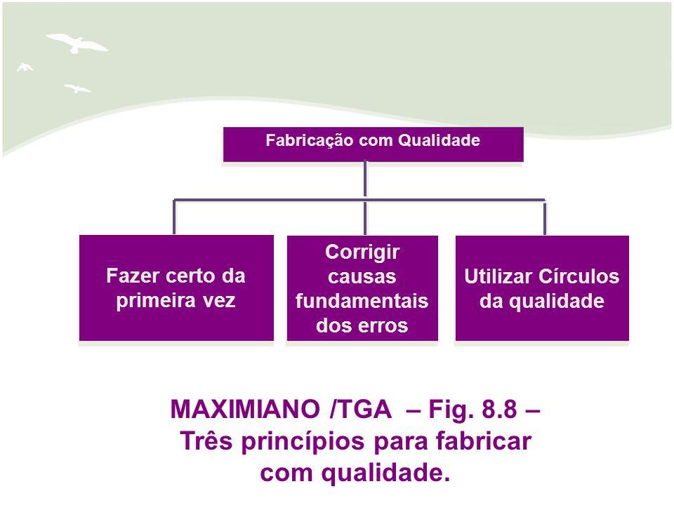 Fazer certo da primeira vez Utilizar Círculos da qualidade MAXIMIANO /TGA – Fig. 8.8 – Três princípios para fabricar com qualidade. Fabricação com Qua