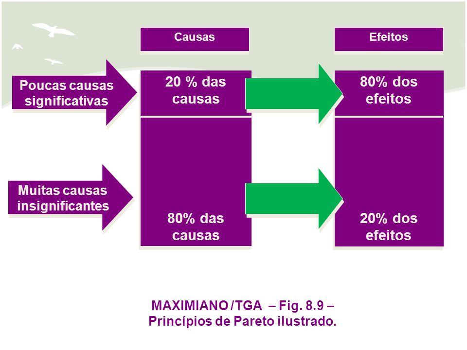 Causas Efeitos Poucas causas significativas Muitas causas insignificantes 20 % das causas 80% das causas 20 % das causas 80% das causas 80% dos efeitos 20% dos efeitos 80% dos efeitos 20% dos efeitos MAXIMIANO /TGA – Fig.