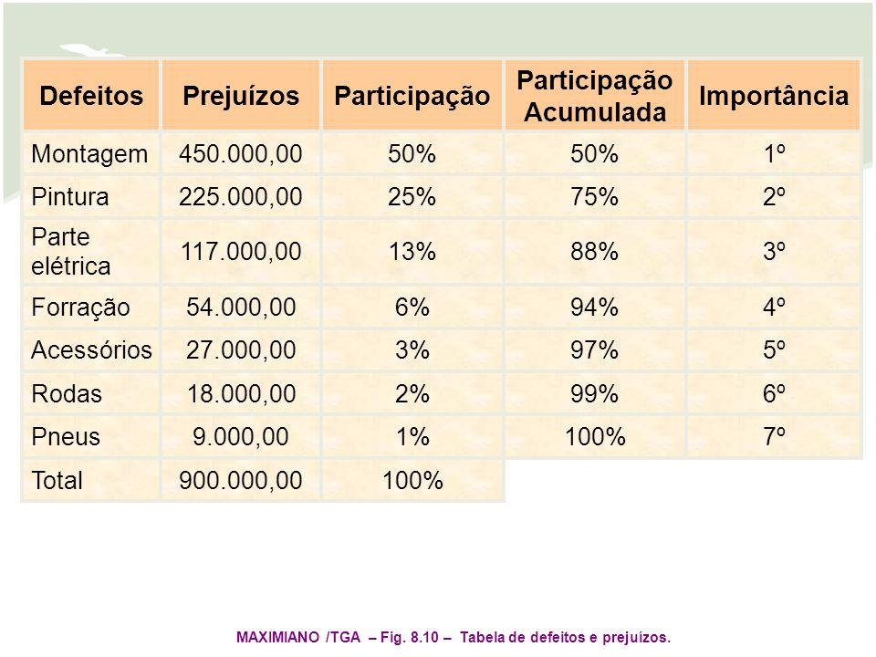 100%900.000,00Total 7º100%1%9.000,00Pneus 6º99%2%18.000,00Rodas 5º97%3%27.000,00Acessórios 4º94%6%54.000,00Forração 3º88%13%117.000,00 Parte elétrica 2º75%25%225.000,00Pintura 1º50% 450.000,00Montagem Importância Participação Acumulada ParticipaçãoPrejuízosDefeitos MAXIMIANO /TGA – Fig.
