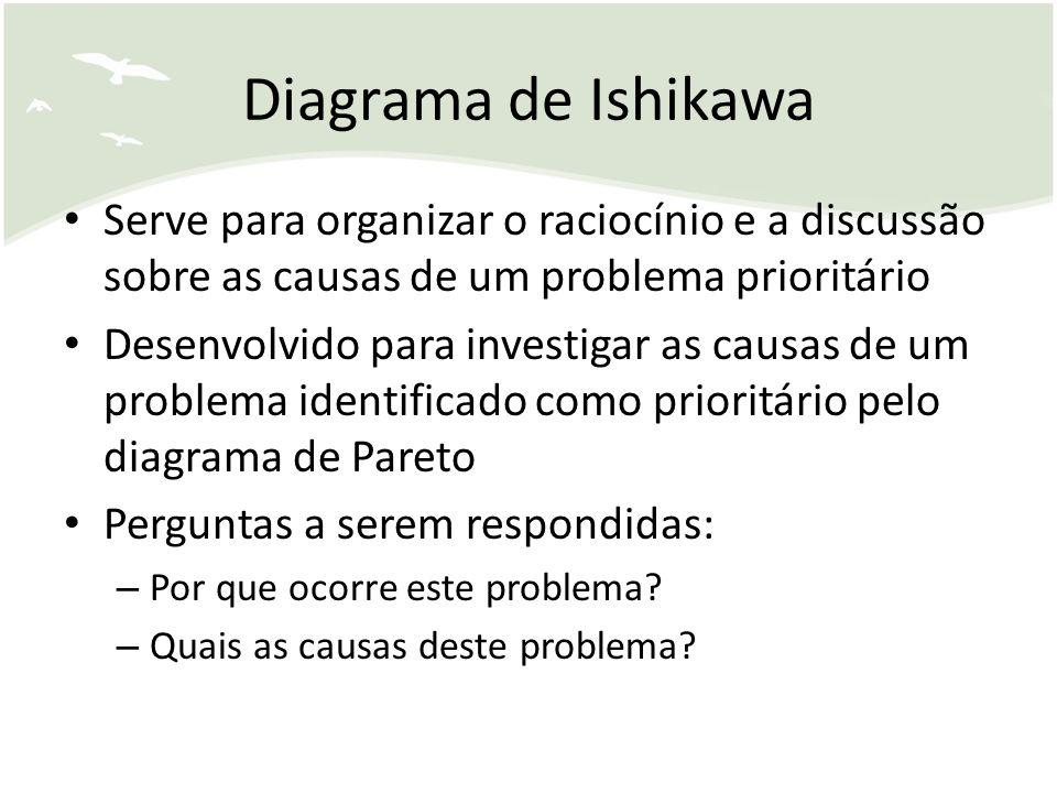 Diagrama de Ishikawa Serve para organizar o raciocínio e a discussão sobre as causas de um problema prioritário Desenvolvido para investigar as causas de um problema identificado como prioritário pelo diagrama de Pareto Perguntas a serem respondidas: – Por que ocorre este problema.