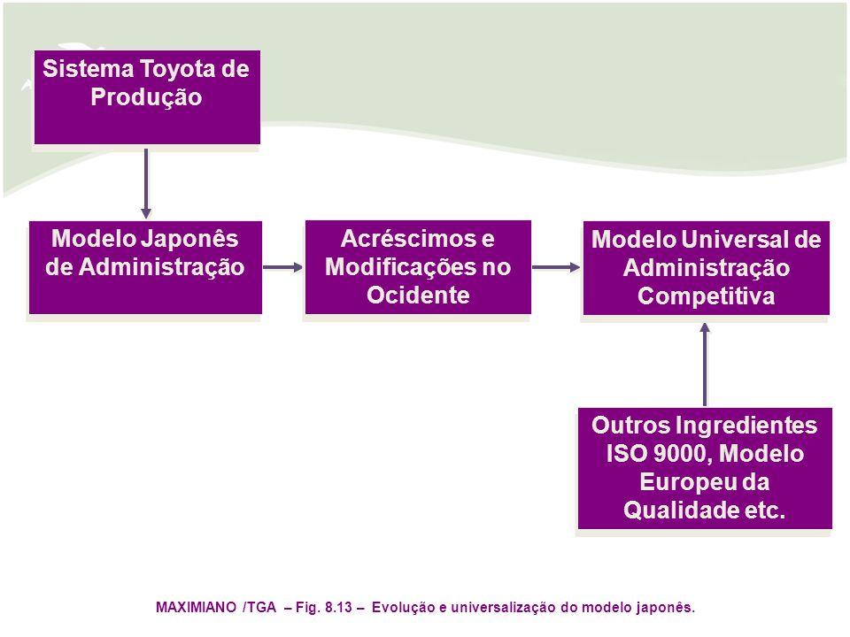 Sistema Toyota de Produção Modelo Japonês de Administração Acréscimos e Modificações no Ocidente Modelo Universal de Administração Competitiva Outros Ingredientes ISO 9000, Modelo Europeu da Qualidade etc.