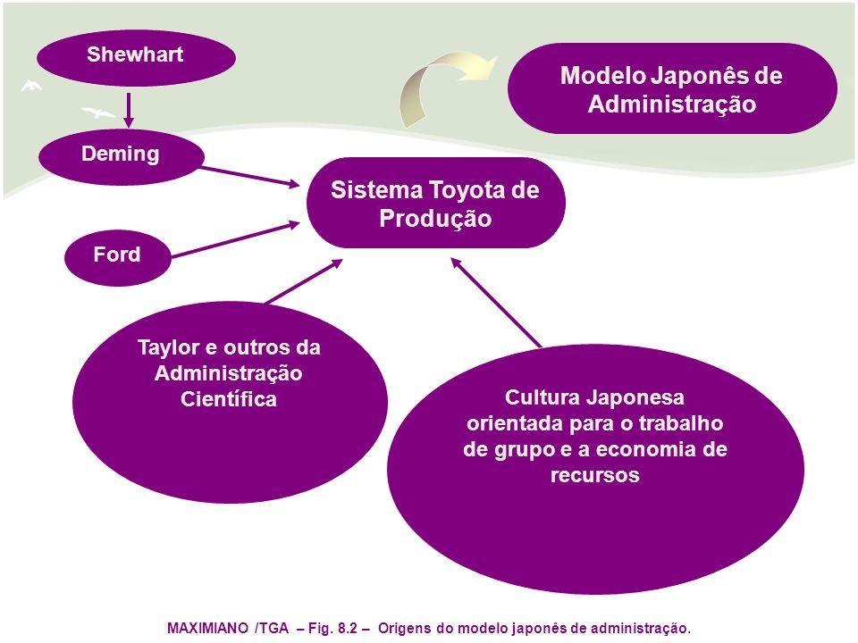 Sistema Toyota de Produção Modelo Japonês de Administração Deming Ford Taylor e outros da Administração Científica Shewhart Cultura Japonesa orientada para o trabalho de grupo e a economia de recursos MAXIMIANO /TGA – Fig.