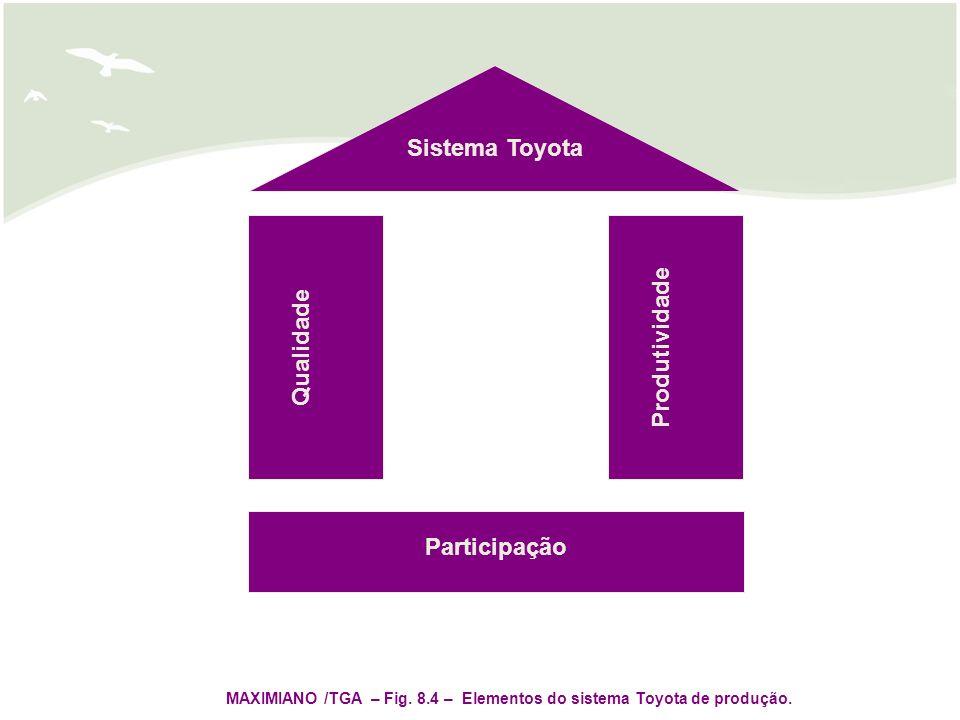 Sistema Toyota Qualidade Produtividade Participação MAXIMIANO /TGA – Fig. 8.4 – Elementos do sistema Toyota de produção.