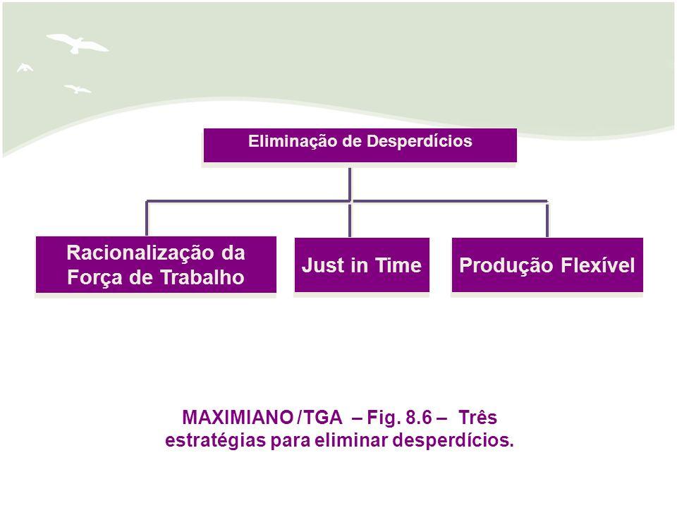 Just in Time Racionalização da Força de Trabalho Produção Flexível MAXIMIANO /TGA – Fig. 8.6 – Três estratégias para eliminar desperdícios. Eliminação