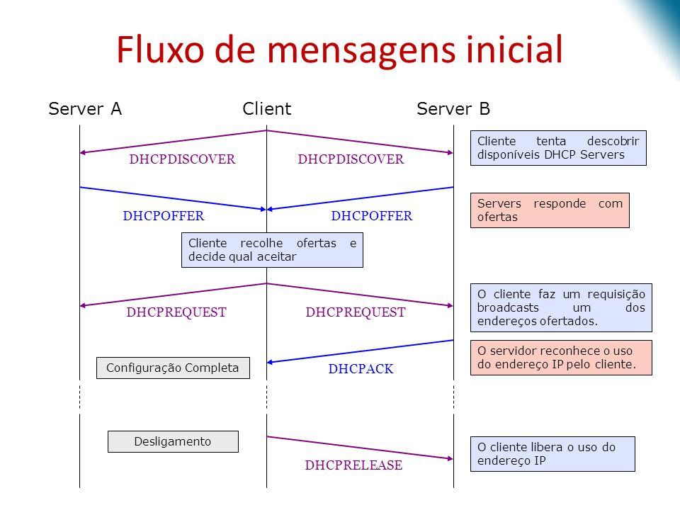 Fluxo de mensagens inicial Server AClientServer B Cliente tenta descobrir disponíveis DHCP Servers DHCPDISCOVER Servers responde com ofertas DHCPOFFER