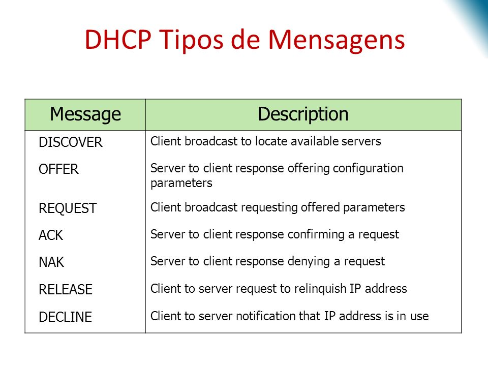 DHCP Tipos de Mensagens MessageDescription DISCOVER Client broadcast to locate available servers OFFER Server to client response offering configuration parameters REQUEST Client broadcast requesting offered parameters ACK Server to client response confirming a request NAK Server to client response denying a request RELEASE Client to server request to relinquish IP address DECLINE Client to server notification that IP address is in use