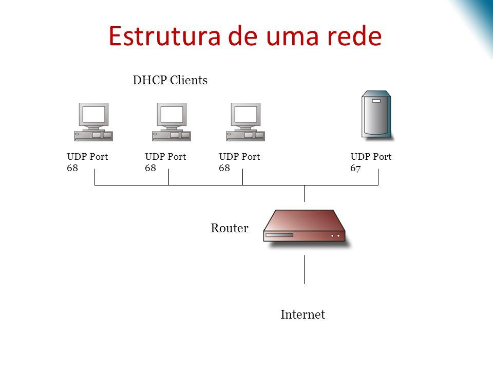 Estrutura de uma rede Router Internet UDP Port 68 UDP Port 67 DHCP Clients
