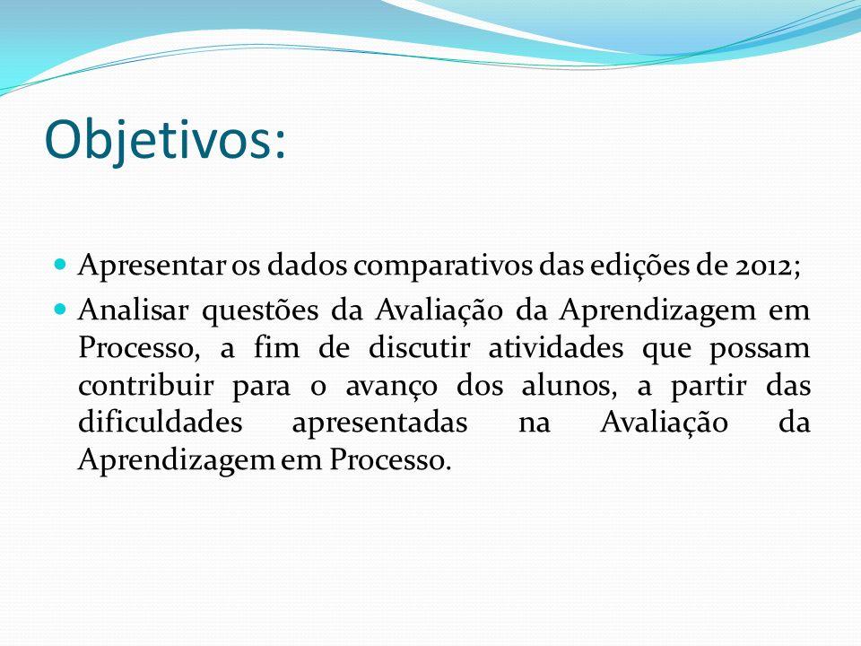 Objetivos: Apresentar os dados comparativos das edições de 2012; Analisar questões da Avaliação da Aprendizagem em Processo, a fim de discutir ativida