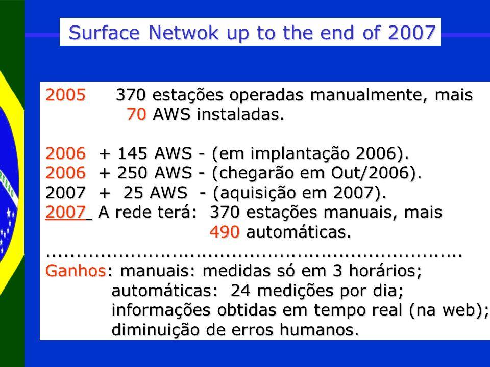 Surface Netwok up to the end of 2007 2005 370 estações operadas manualmente, mais 70 AWS instaladas. 70 AWS instaladas. 2006 + 145 AWS - (em implantaç