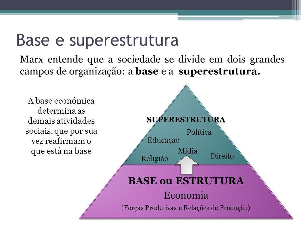 Base e superestrutura Marx entende que a sociedade se divide em dois grandes campos de organização: a base e a superestrutura. SUPERESTRUTURA BASE ou