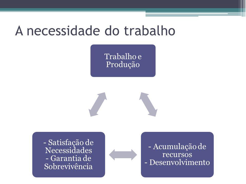 Trabalho e Produção - Acumulação de recursos - Desenvolvimento - Satisfação de Necessidades - Garantia de Sobrevivência A necessidade do trabalho