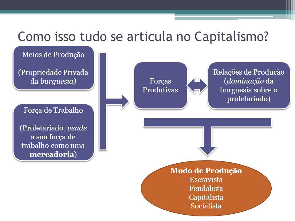 Como isso tudo se articula no Capitalismo? Meios de Produção (Propriedade Privada da burguesia) Meios de Produção (Propriedade Privada da burguesia) R