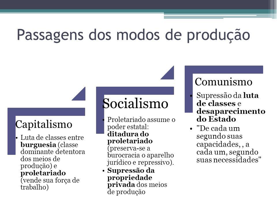 Passagens dos modos de produção Capitalismo Luta de classes entre burguesia (classe dominante detentora dos meios de produção) e proletariado (vende s