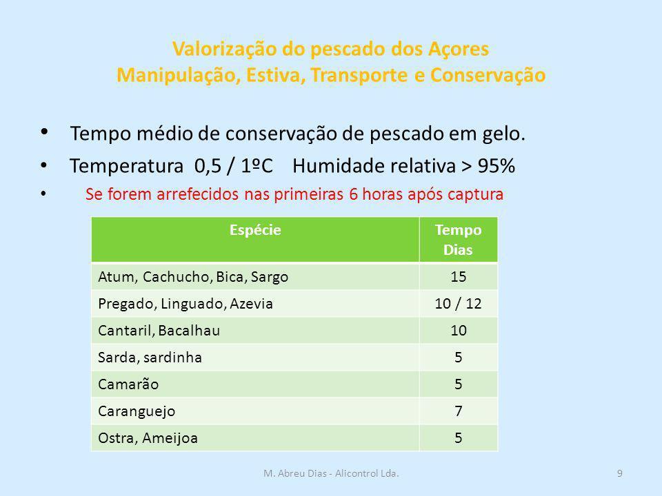 Valorização do pescado dos Açores Manipulação, Estiva, Transporte e Conservação Tempo médio de conservação de pescado em gelo. Temperatura 0,5 / 1ºC H