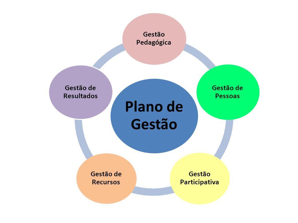 Plano de Gestão Gestão Pedagógica Gestão de Pessoas Gestão Participativa Gestão de Recursos Gestão de Resultados