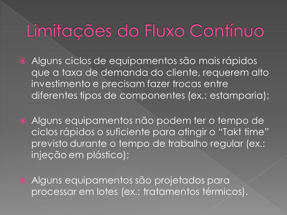 O fluxo descontínuo de materiais, é o sistema clássico, conhecido também como método de empurrar.