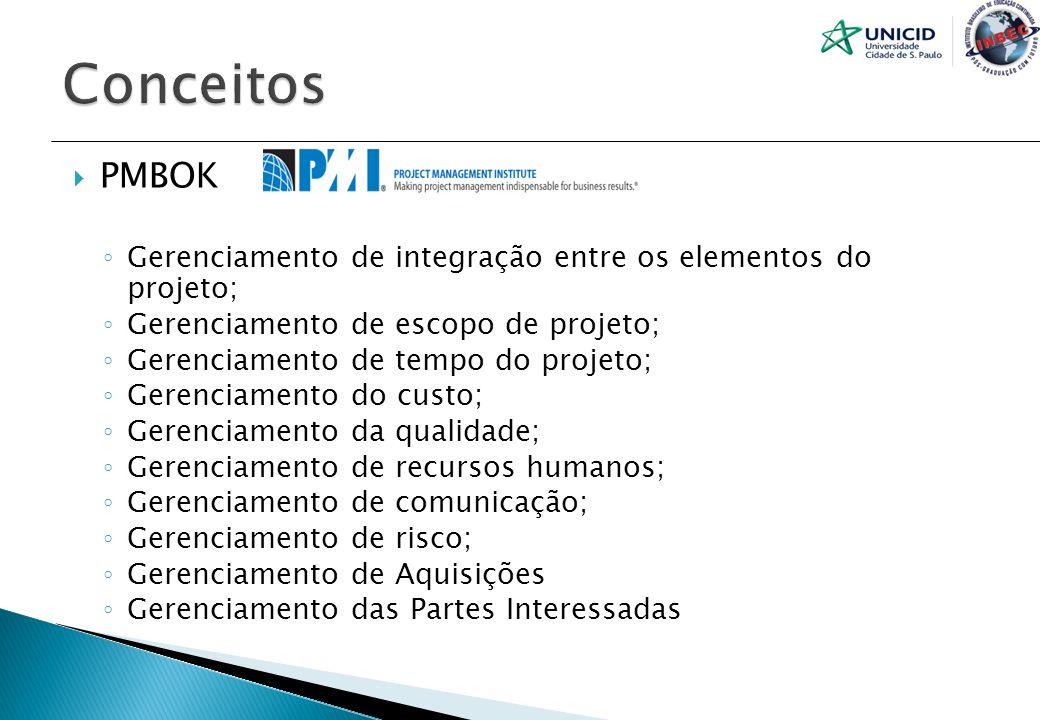 PMBOK Gerenciamento de integração entre os elementos do projeto; Gerenciamento de escopo de projeto; Gerenciamento de tempo do projeto; Gerenciamento