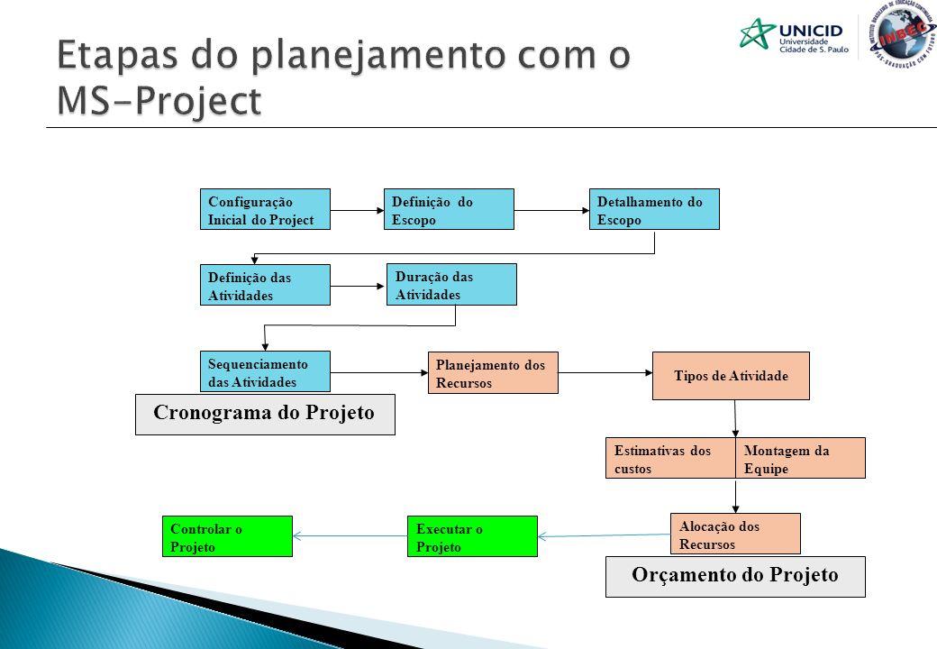 Definição do Escopo Configuração Inicial do Project Definição das Atividades Sequenciamento das Atividades Detalhamento do Escopo Duração das Atividad
