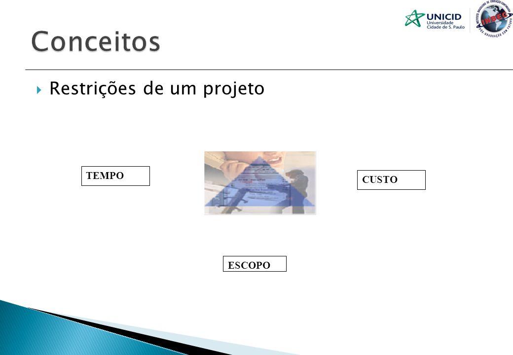 Planejamento Definição clara do produto final (Escopo).