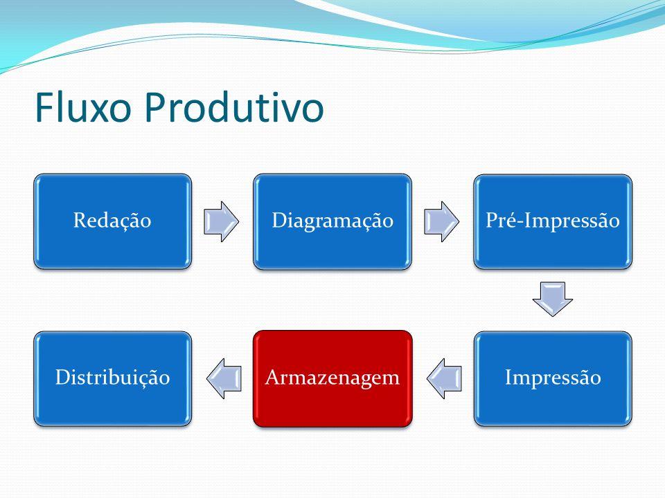 Fluxo Produtivo RedaçãoDiagramaçãoPré-ImpressãoImpressãoArmazenagemDistribuição