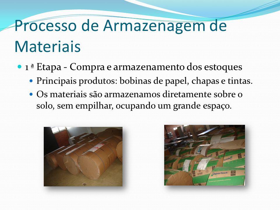 Processo de Armazenagem de Materiais 1 ª Etapa - Compra e armazenamento dos estoques Principais produtos: bobinas de papel, chapas e tintas. Os materi