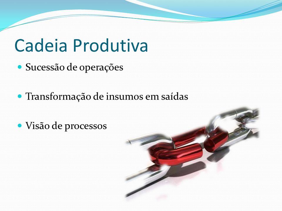 Cadeia Produtiva Sucessão de operações Transformação de insumos em saídas Visão de processos